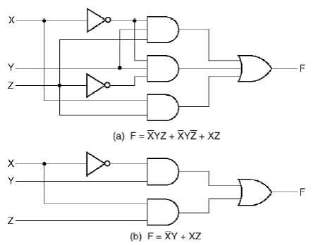 Circuiti porte logiche