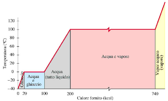 Risultati immagini per grafico calore temperatura acqua