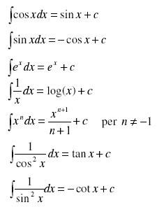 integrali matematica  Integrali indefiniti